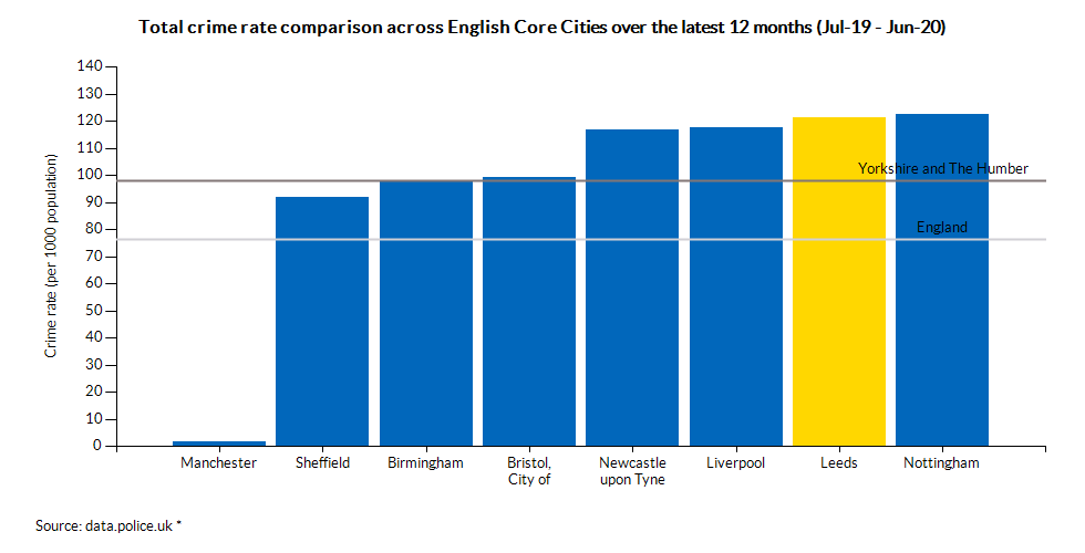 Total crime rate comparison across English Core Cities over the latest 12 months (Jul-19 - Jun-20)