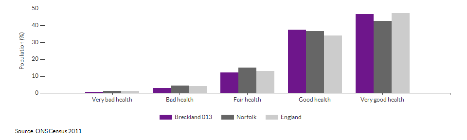 Self-reported health in Breckland 013 for 2011