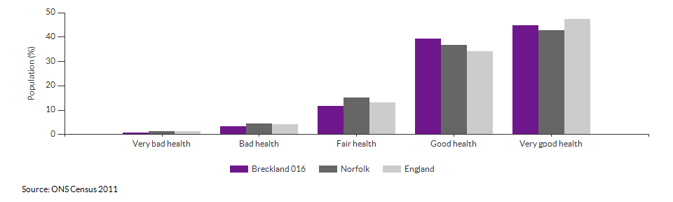Self-reported health in Breckland 016 for 2011