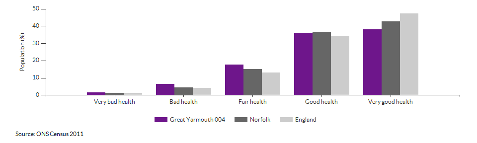 Self-reported health in Great Yarmouth 004 for 2011
