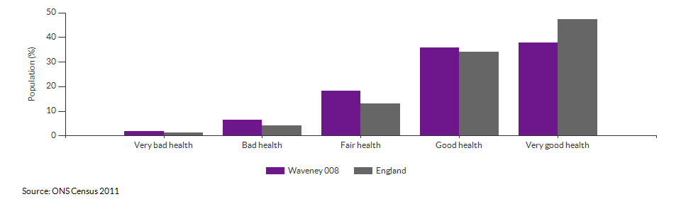 Self-reported health in Waveney 008 for 2011