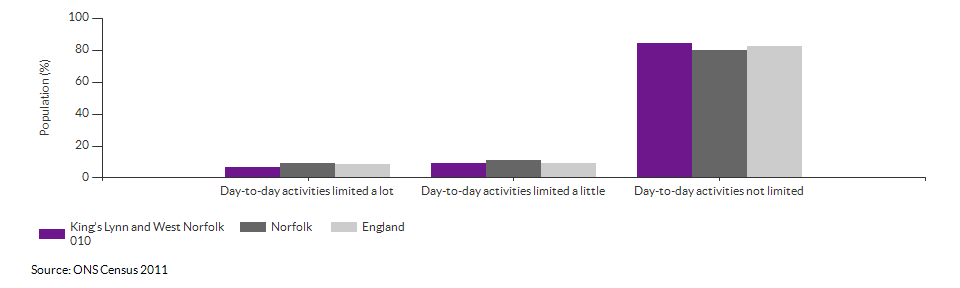 Persons with limited day-to-day activity in King's Lynn and West Norfolk 010 for 2011