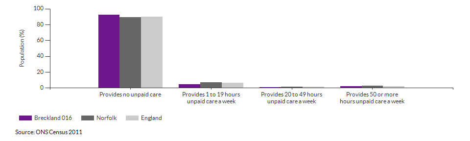 Provision of unpaid care in Breckland 016 for 2011