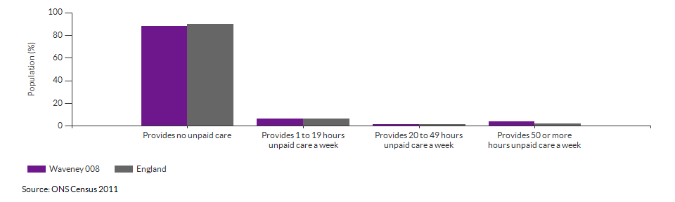 Provision of unpaid care in Waveney 008 for 2011
