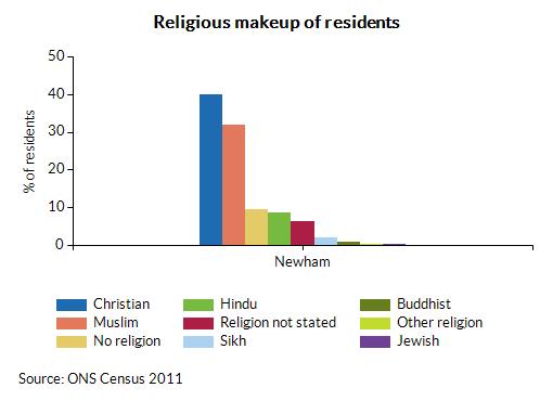 Newham Info – Population