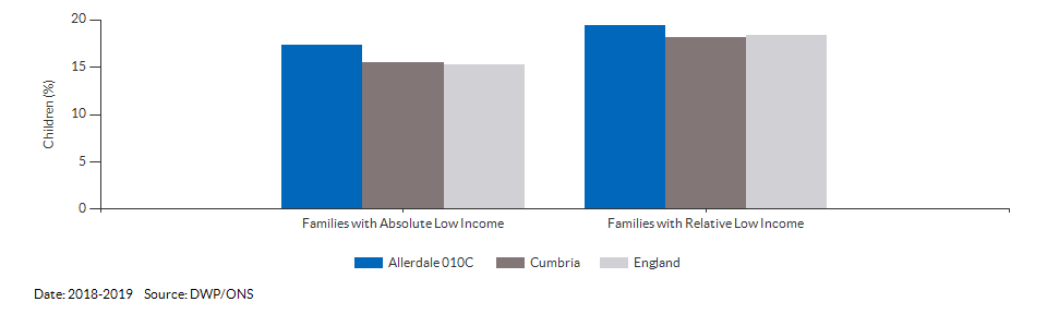 Percentage of children under 16 living in families with Low Income for Allerdale 010C for 2018-2019