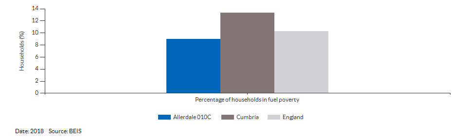 Households in fuel poverty for Allerdale 010C for 2018
