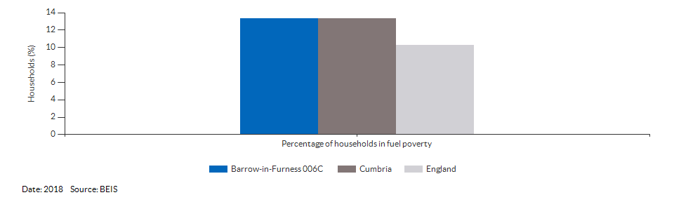 Households in fuel poverty for Barrow-in-Furness 006C for 2018