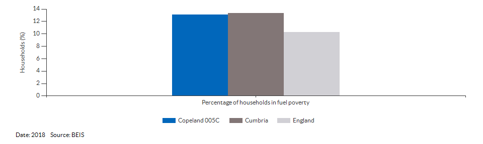 Households in fuel poverty for Copeland 005C for 2018
