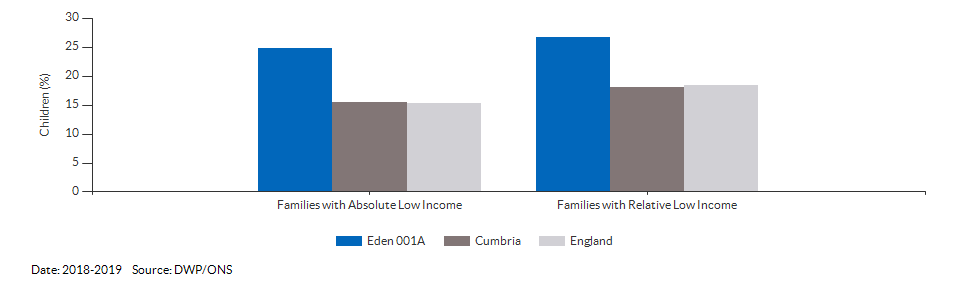 Percentage of children under 16 living in families with Low Income for Eden 001A for 2018-2019