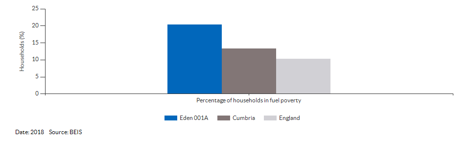 Households in fuel poverty for Eden 001A for 2018