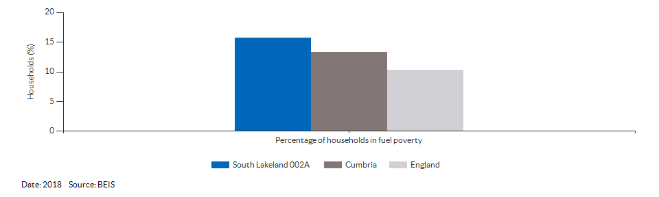 Households in fuel poverty for South Lakeland 002A for 2018