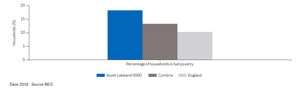 Households in fuel poverty for South Lakeland 008D for 2018