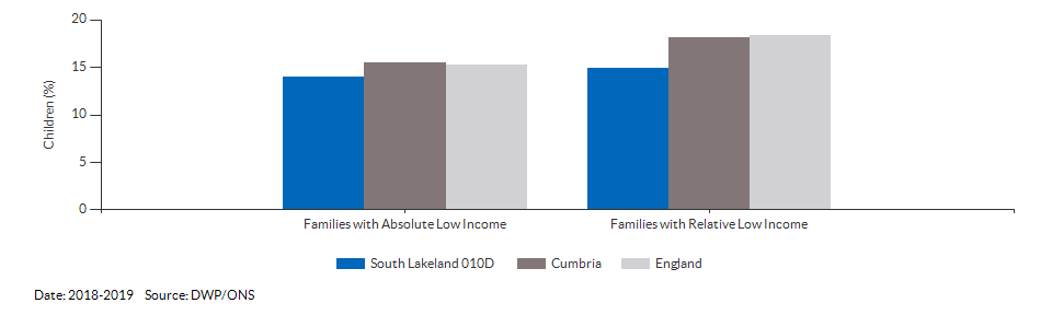 Percentage of children under 16 living in families with Low Income for South Lakeland 010D for 2018-2019