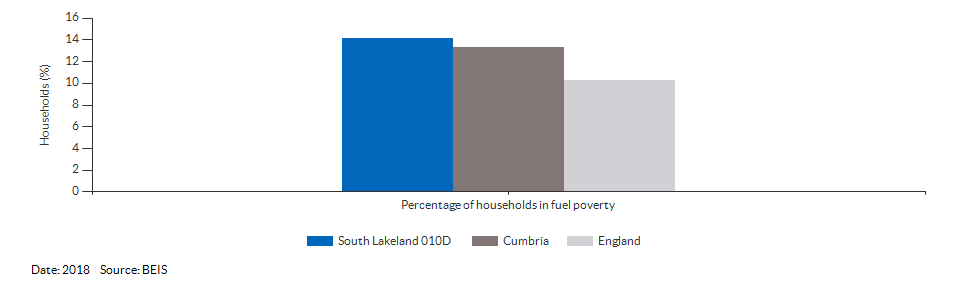 Households in fuel poverty for South Lakeland 010D for 2018