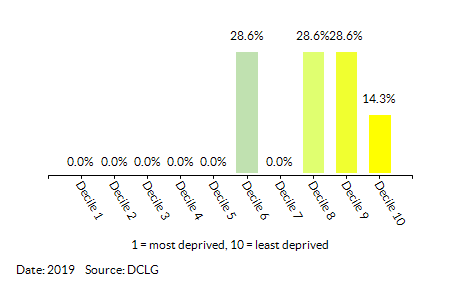 Proportion of LSOAs in Broadland 006 by Health Deprivation and Disability Decile