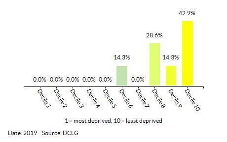 Proportion of LSOAs in Broadland 006 by Index of Multiple Deprivation (IMD) Decile
