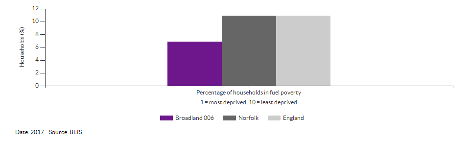 Households in fuel poverty for Broadland 006 for 2017
