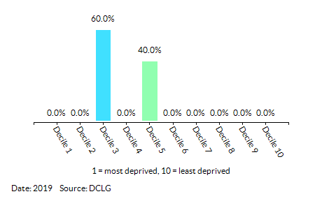 Proportion of LSOAs in King's Lynn and West Norfolk 006 by Health Deprivation and Disability Decile