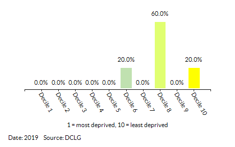 Proportion of LSOAs in King's Lynn and West Norfolk 006 by Living Environment Decile
