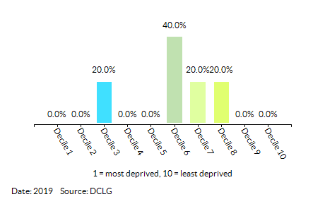 Proportion of LSOAs in King's Lynn and West Norfolk 006 by Index of Multiple Deprivation (IMD) Decile