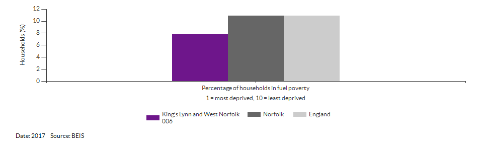 Households in fuel poverty for King's Lynn and West Norfolk 006 for 2017