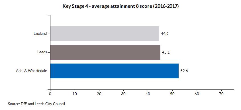 Key Stage 4 - average attainment 8 score