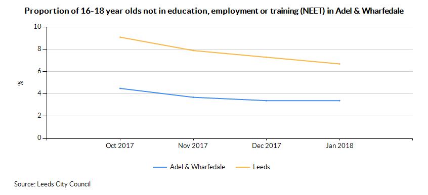 Adel & Wharfedale using NEET (percentage)