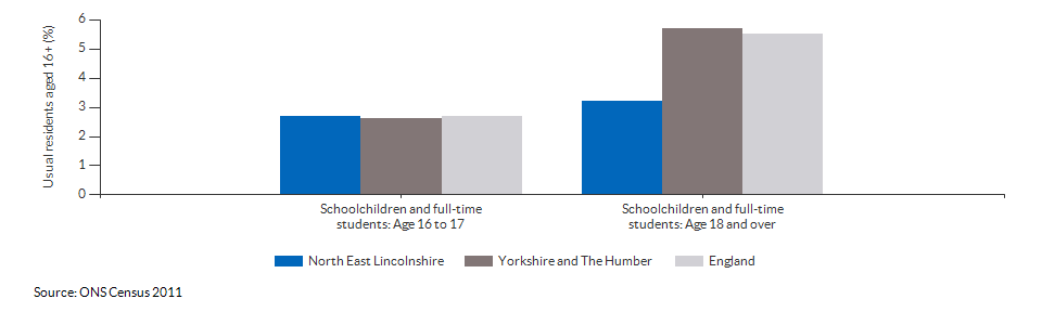 Schoolchildren and students in North East Lincolnshire for 2011