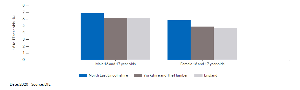 16 to 17 year olds not in education, emplyment or training for North East Lincolnshire for 2020