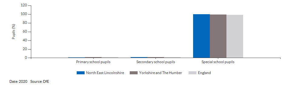 Pupils with a statement of Special Educational Needs or Education, Health or Care Plan for North East Lincolnshire for 2020
