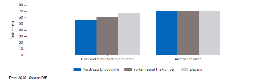 Black and minority ethnic children achieving a good level of development for North East Lincolnshire for 2018