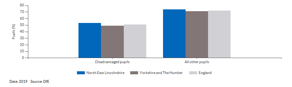 Disadvantaged pupils reaching the expected standard at KS2 for North East Lincolnshire for 2019