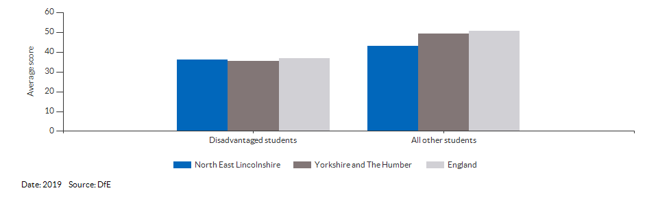 Average attainment 8 scores for North East Lincolnshire for 2019
