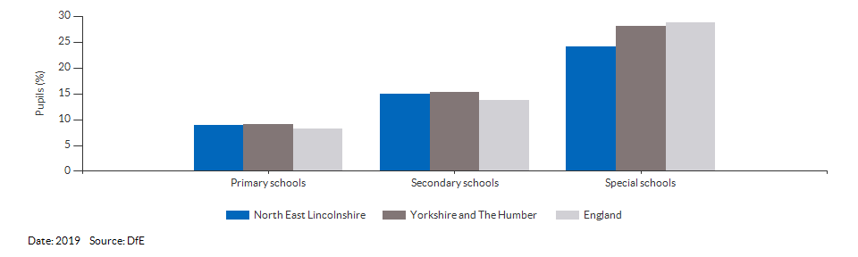 Absences in primary and secondary schools for North East Lincolnshire for 2019
