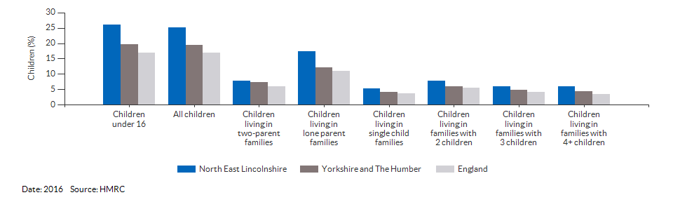 Percentage of children in low income families for North East Lincolnshire for 2016