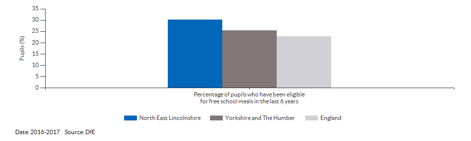Pupils eligible for free school meals for North East Lincolnshire for 2016-2017