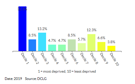 Proportion of LSOAs in North East Lincolnshire by IDACI Decile
