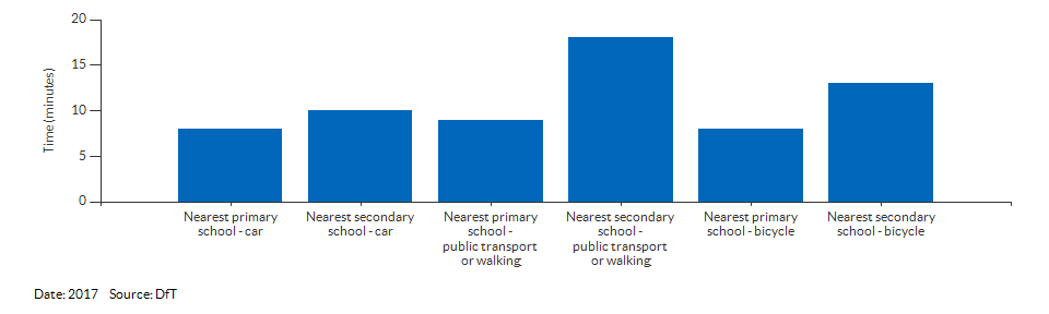 Travel time to the nearest primary or secondary school for North East Lincolnshire for 2017