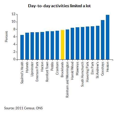 Day-to-day activities limited a lot