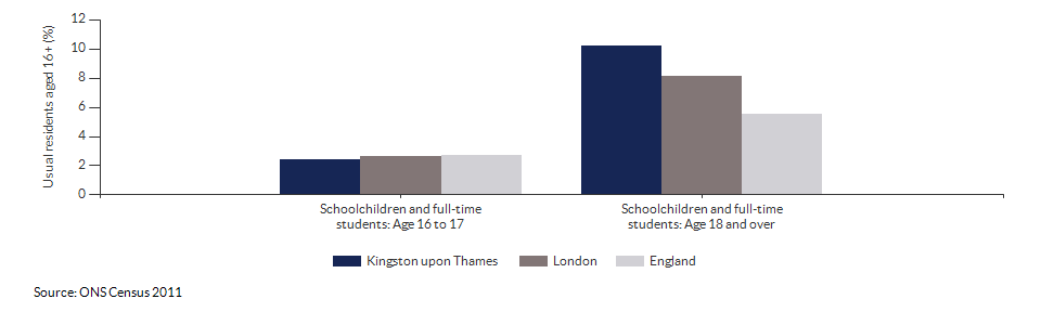 Schoolchildren and students in Kingston upon Thames for 2011