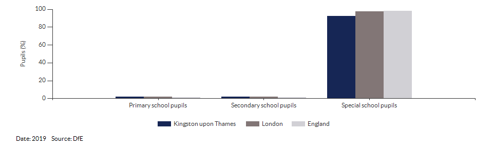 Pupils with a statement of Special Educational Needs or Education, Health or Care Plan for Kingston upon Thames for 2019