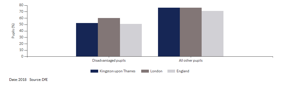 Disadvantaged pupils reaching the expected standard at KS2 for Kingston upon Thames for 2018