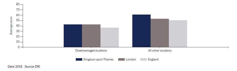 Average attainment 8 scores for Kingston upon Thames for 2018