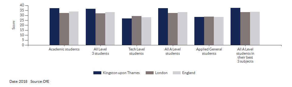 Average point scores at KS5 for Kingston upon Thames for 2018