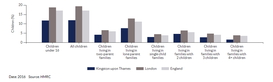 Percentage of children in low income families for Kingston upon Thames for 2016