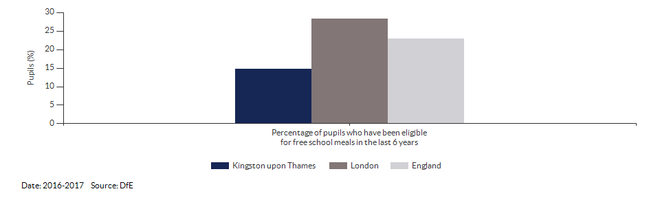 Pupils eligible for free school meals for Kingston upon Thames for 2016-2017
