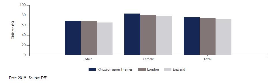 Children achieving a good level of development for Kingston upon Thames for 2019