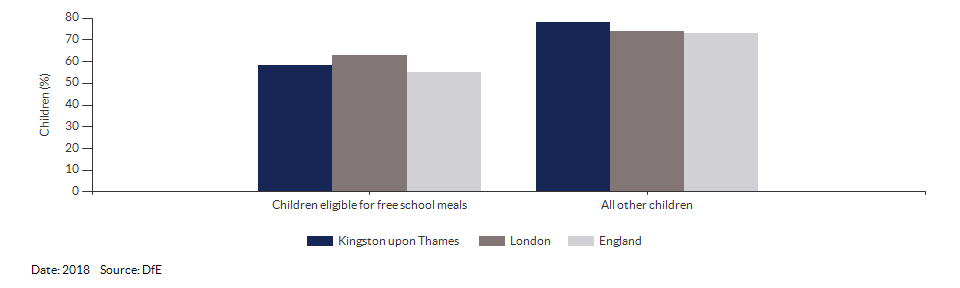 Children eligible for free school meals achieving a good level of development for Kingston upon Thames for 2018