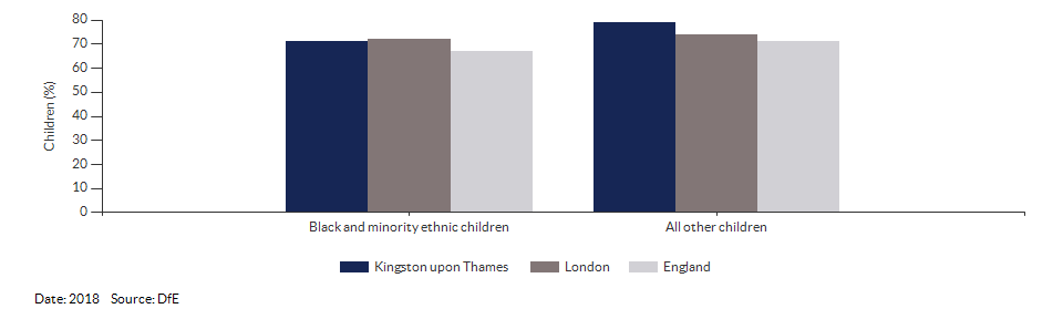 Black and minority ethnic children achieving a good level of development for Kingston upon Thames for 2018
